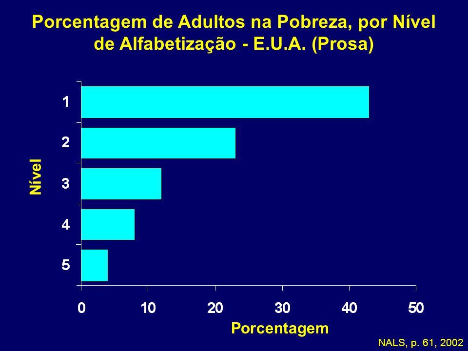 Porcentagem de Adultos na Pobreza, por Nível de Alfabetização - E.U.A.