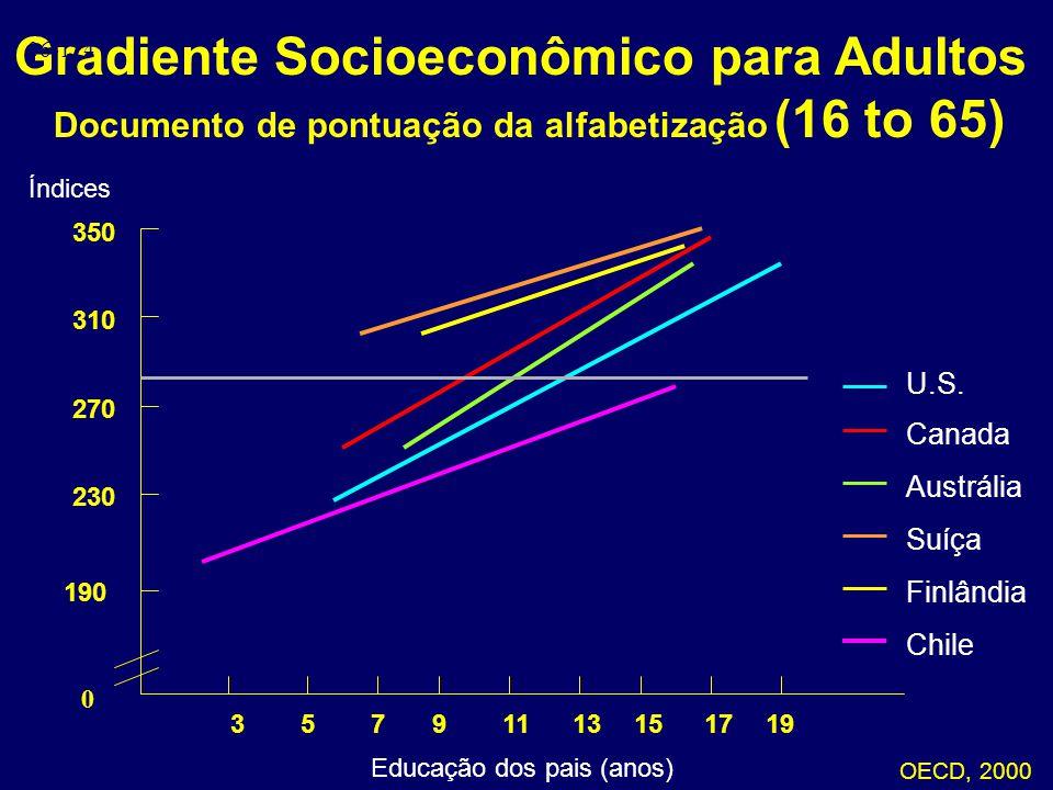 Gradiente Socioeconômico para Adultos Documento de pontuação da alfabetização (16 to 65) OECD, 2000 06-114 Índices Educação dos pais (anos) 39571513111917 0 270 230 190 350 310 U.S.