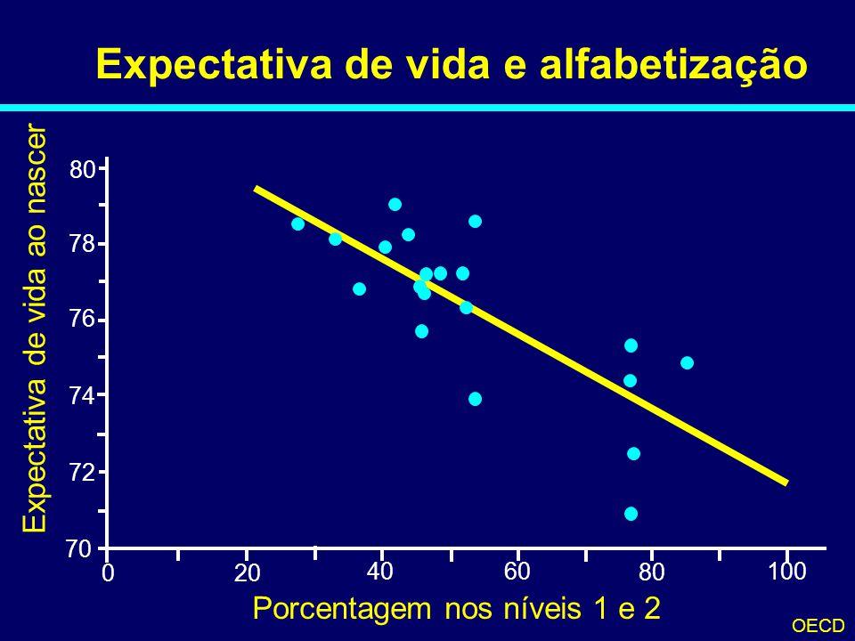 Expectativa de vida e alfabetização 70 78 76 74 72 80 200 40 60 100 80 Expectativa de vida ao nascer Porcentagem nos níveis 1 e 2 OECD 04-147