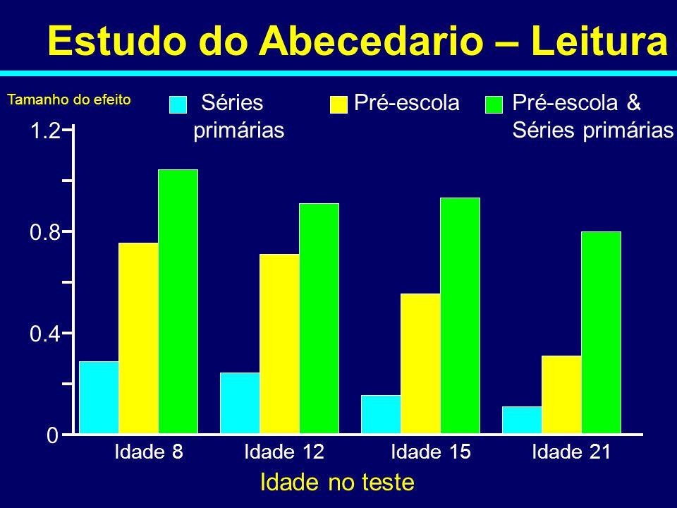 Estudo do Abecedario – Leitura Idade 8Idade 12Idade 15Idade 21 Idade no teste 0 1.2 0.8 0.4 Tamanho do efeito Séries primárias Pré-escolaPré-escola &