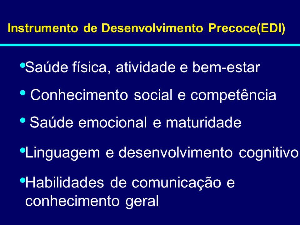 03-085 Instrumento de Desenvolvimento Precoce(EDI) Saúde física, atividade e bem-estar Habilidades de comunicação e conhecimento geral Conhecimento social e competência Saúde emocional e maturidade Linguagem e desenvolvimento cognitivo