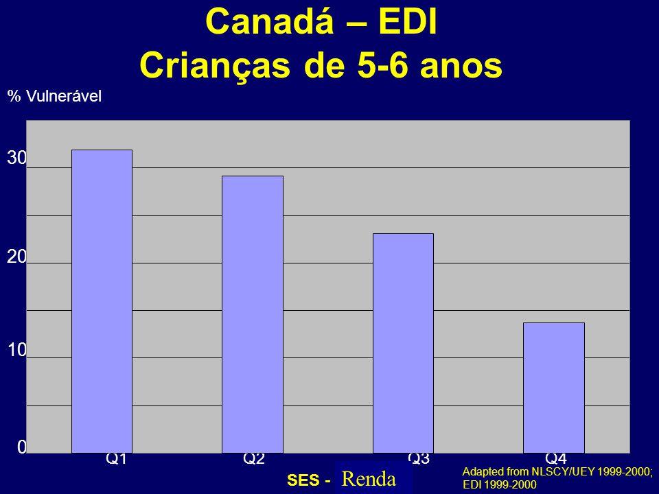 Canadá – EDI Crianças de 5-6 anos Adapted from NLSCY/UEY 1999-2000; EDI 1999-2000 07-026 % Vulnerável Q1Q2Q3Q4 SES - Income 30 20 10 0 Renda