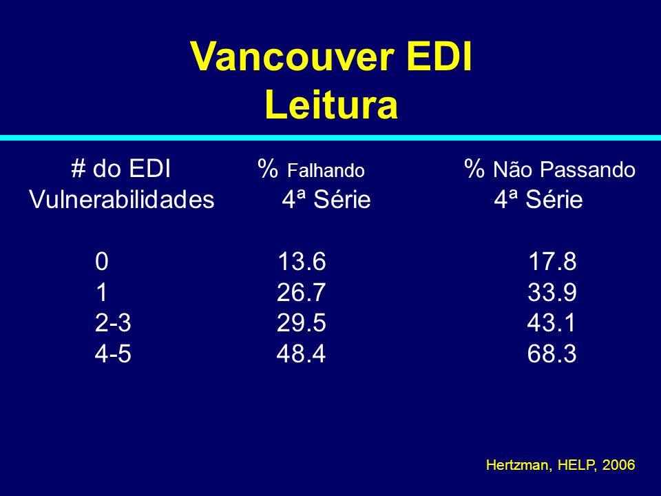 Vancouver EDI Leitura # do EDI % Falhando % Não Passando Vulnerabilidades 4ª Série 4ª Série 0 13.6 17.8 1 26.7 33.9 2-3 29.5 43.1 4-5 48.4 68.3 Hertzman, HELP, 2006 06-149