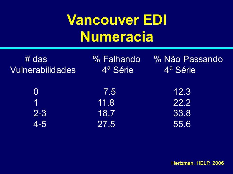 Vancouver EDI Numeracia # das % Falhando % Não Passando Vulnerabilidades 4ª Série 4ª Série 07.512.3 1 11.822.2 2-3 18.733.8 4-5 27.555.6 Hertzman, HEL