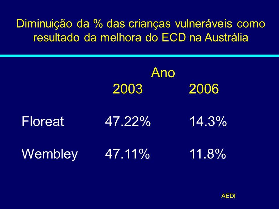 Diminuição da % das crianças vulneráveis como resultado da melhora do ECD na Austrália Ano 2003 2006 Floreat47.22%14.3% Wembley47.11% 11.8% AEDI 07-20