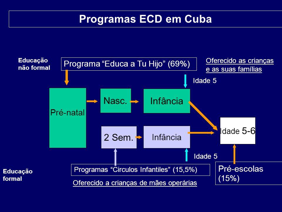 Pré-natal Nasc. Infância Idade 5-6 2 Sem. Infância Programa Educa a Tu Hijo (69%) Programas Circulos Infantiles (15,5%) Pré-escolas (15%) Programas EC