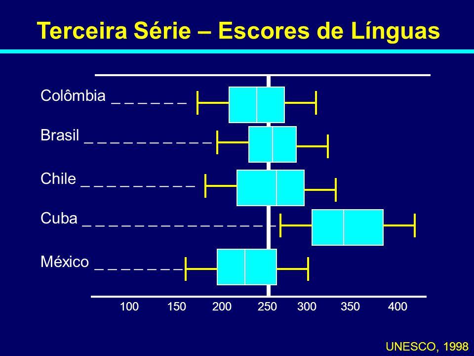Terceira Série – Escores de Línguas UNESCO, 1998 100250300350400150200 Colômbia _ _ _ _ _ _ Brasil _ _ _ _ _ _ _ _ _ _ Chile _ _ _ _ _ _ _ _ _ Cuba _