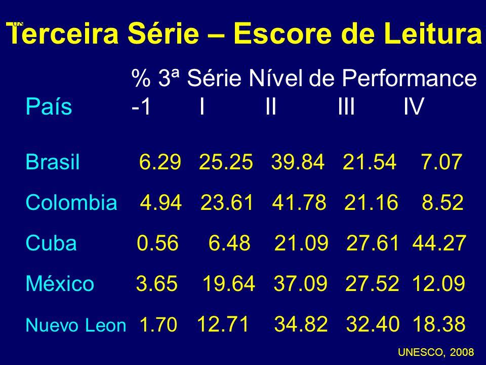 Terceira Série – Escore de Leitura % 3ª Série Nível de Performance País -1 I II III IV Brasil 6.29 25.25 39.84 21.54 7.07 Colombia 4.94 23.61 41.78 21.16 8.52 Cuba 0.56 6.48 21.09 27.61 44.27 México 3.65 19.64 37.09 27.52 12.09 Nuevo Leon 1.70 12.71 34.82 32.40 18.38 UNESCO, 2008 08-101