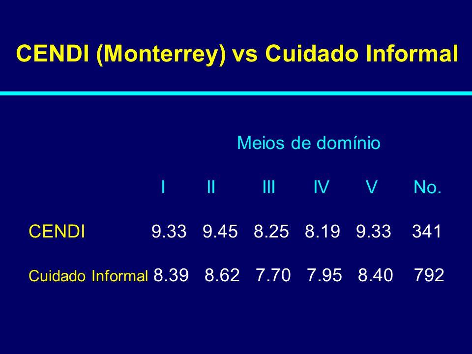 CENDI (Monterrey) vs Cuidado Informal Meios de domínio I II III IV V No. CENDI 9.33 9.45 8.25 8.19 9.33 341 Cuidado Informal 8.39 8.62 7.70 7.95 8.40