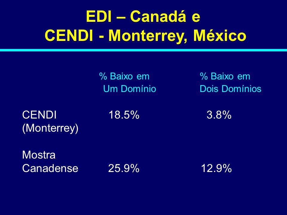 EDI – Canadá e CENDI - Monterrey, México % Baixo em % Baixo em Um Domínio Dois Domínios CENDI18.5% 3.8% (Monterrey) Mostra Canadense25.9% 12.9% 08-046