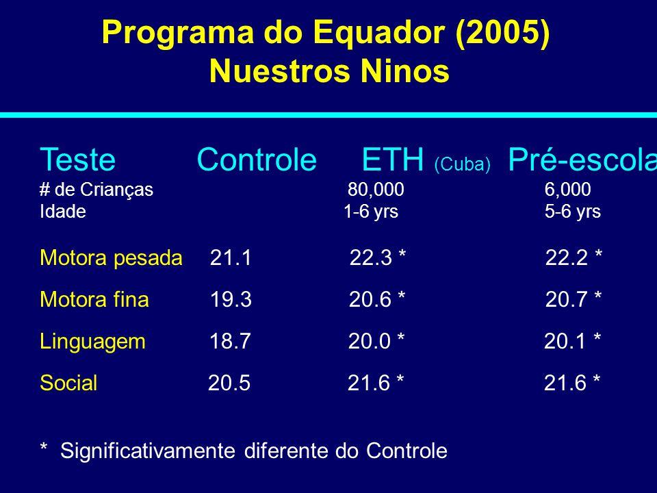 Programa do Equador (2005) Nuestros Ninos Teste Controle ETH (Cuba) Pré-escola # de Crianças 80,000 6,000 Idade 1-6 yrs 5-6 yrs Motora pesada 21.1 22.3 * 22.2 * Motora fina 19.3 20.6 * 20.7 * Linguagem 18.7 20.0 * 20.1 * Social 20.5 21.6 * 21.6 * * Significativamente diferente do Controle 08-136