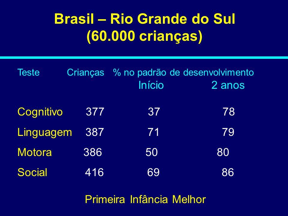 Brasil – Rio Grande do Sul (60.000 crianças) Teste Crianças % no padrão de desenvolvimento Início 2 anos Cognitivo 377 37 78 Linguagem 387 71 79 Motor