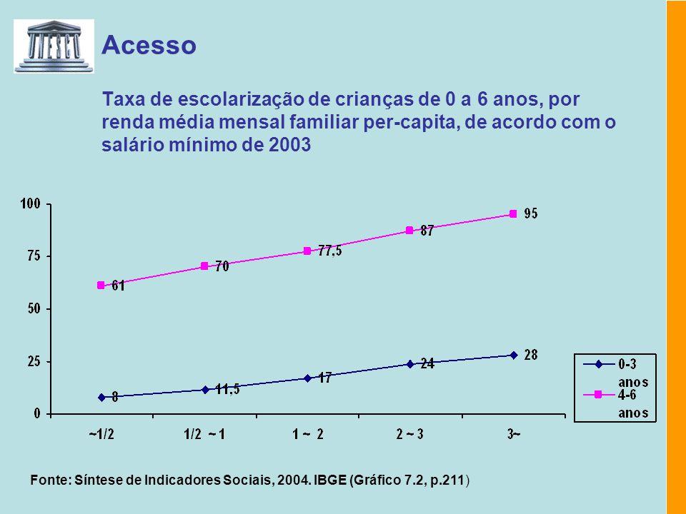 Acesso Taxa de escolarização de crianças de 0 a 6 anos, por renda média mensal familiar per-capita, de acordo com o salário mínimo de 2003 Fonte: Sínt