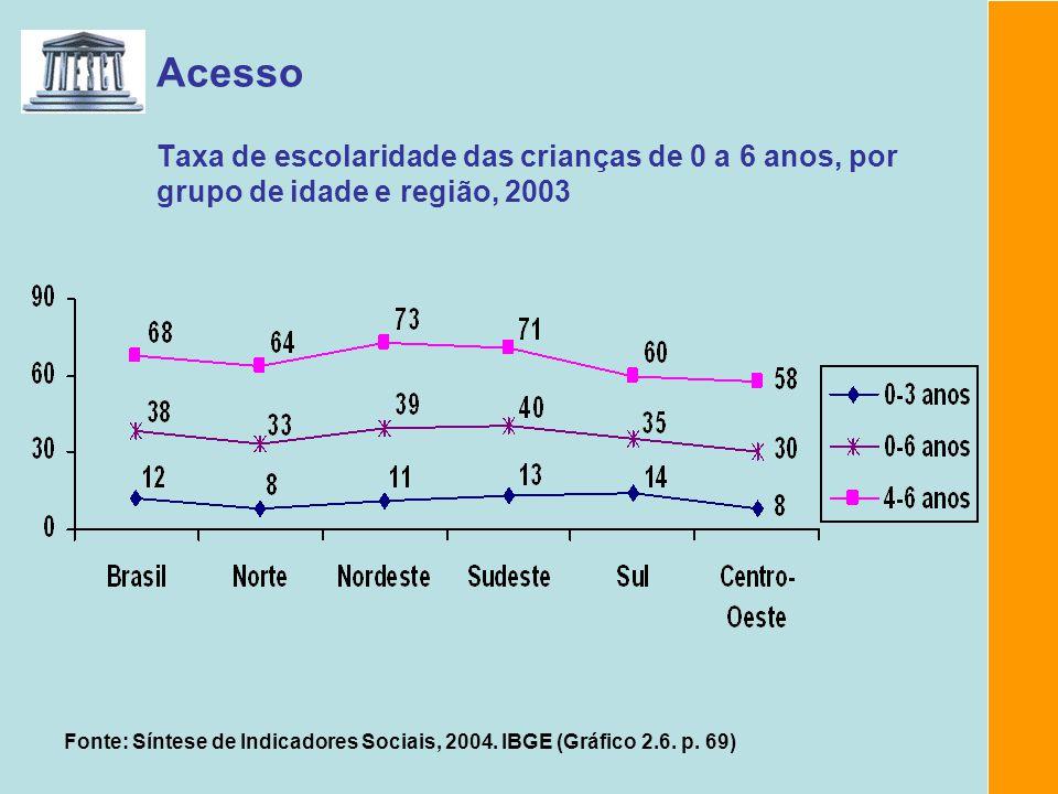 Acesso Taxa de escolaridade das crianças de 0 a 6 anos, por grupo de idade e região, 2003 Fonte: Síntese de Indicadores Sociais, 2004. IBGE (Gráfico 2