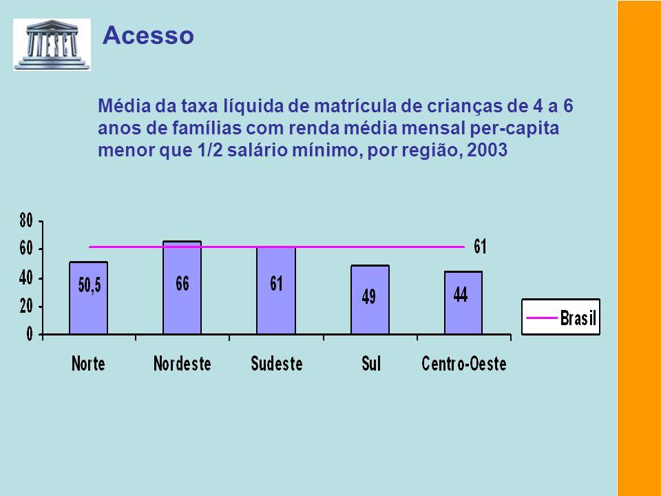 Acesso Média da taxa líquida de matrícula de crianças de 4 a 6 anos de famílias com renda média mensal per-capita menor que 1/2 salário mínimo, por re