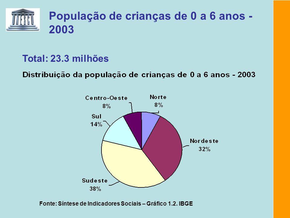 População de crianças de 0 a 6 anos - 2003 Fonte: Síntese de Indicadores Sociais – Gráfico 1.2. IBGE Total: 23.3 milhões