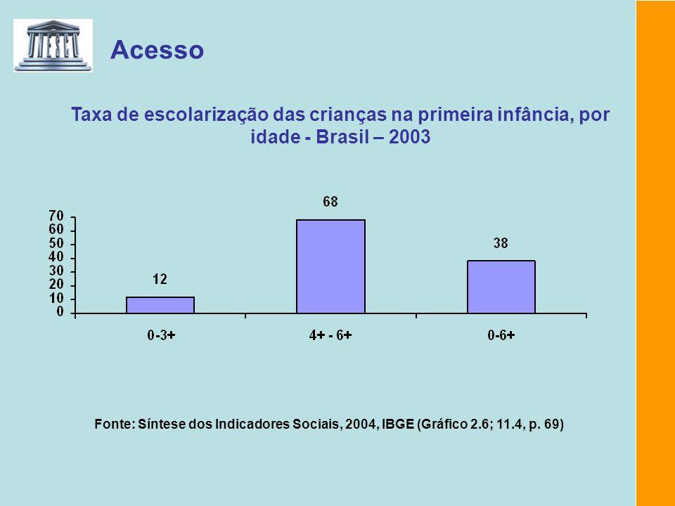 Acesso Fonte: Síntese dos Indicadores Sociais, 2004, IBGE (Gráfico 2.6; 11.4, p. 69) Taxa de escolarização das crianças na primeira infância, por idad
