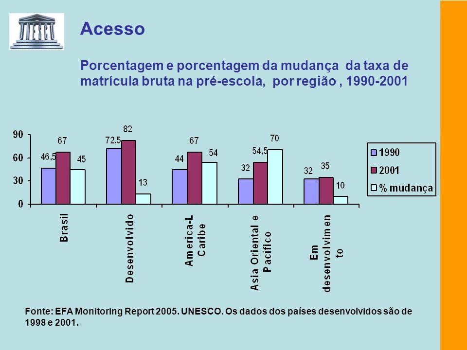 Acesso Porcentagem e porcentagem da mudança da taxa de matrícula bruta na pré-escola, por região, 1990-2001 Fonte: EFA Monitoring Report 2005. UNESCO.