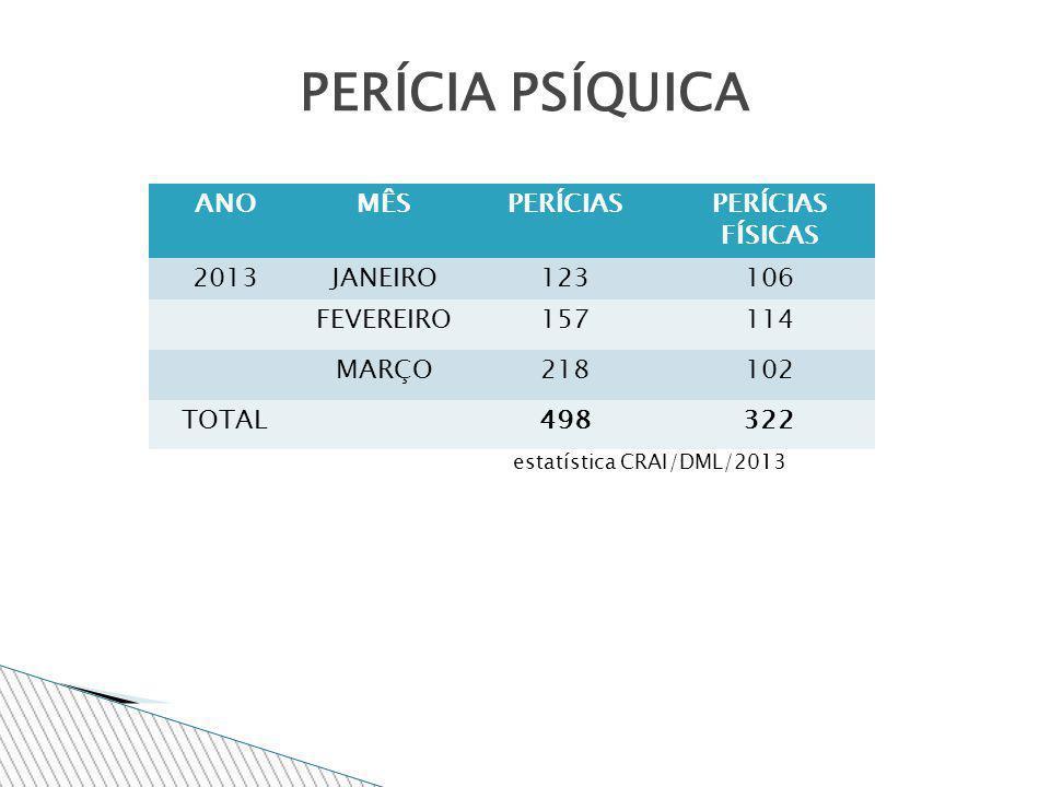 ANOMÊSPERÍCIASPERÍCIAS FÍSICAS 2013JANEIRO123106 FEVEREIRO157114 MARÇO218102 TOTAL498322 PERÍCIA PSÍQUICA estatística CRAI/DML/2013