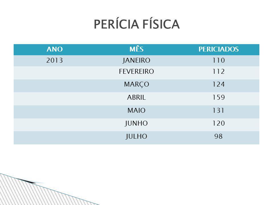 PERÍCIA FÍSICA estatística DML/CRAI/2013 ANOMÊSPERICIADOS 2013JANEIRO110 FEVEREIRO112 MARÇO124 ABRIL159 MAIO131 JUNHO120 JULHO98