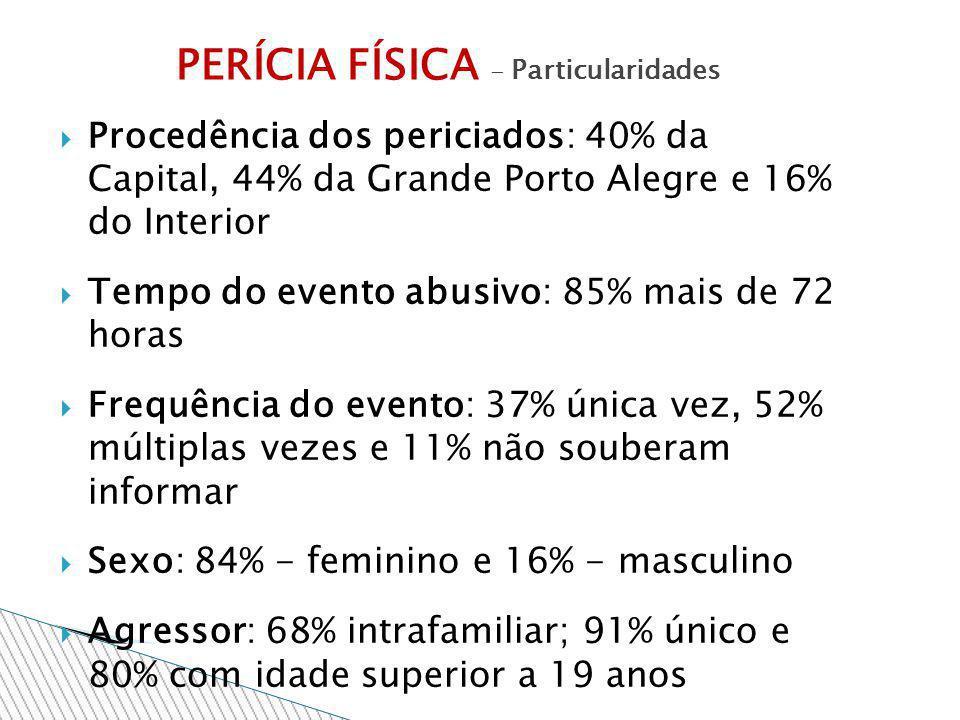 Procedência dos periciados: 40% da Capital, 44% da Grande Porto Alegre e 16% do Interior Tempo do evento abusivo: 85% mais de 72 horas Frequência do e