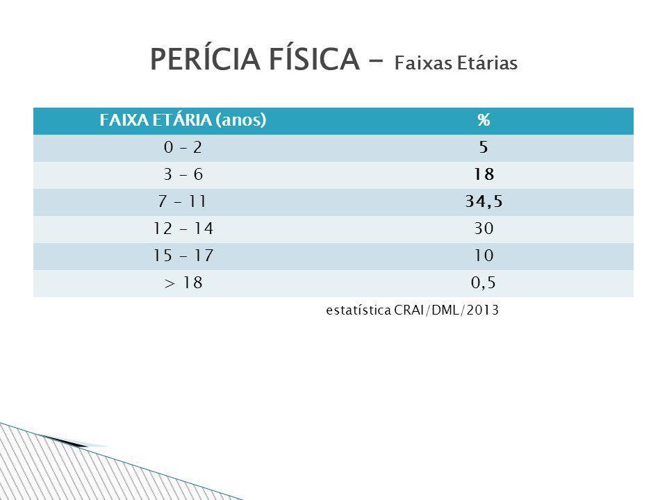 FAIXA ETÁRIA (anos)% 0 – 25 3 - 618 7 - 1134,5 12 - 1430 15 - 1710 > 180,5 PERÍCIA FÍSICA - Faixas Etárias estatística CRAI/DML/2013