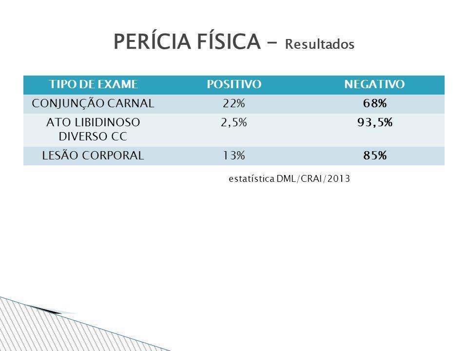 TIPO DE EXAMEPOSITIVONEGATIVO CONJUNÇÃO CARNAL22%68% ATO LIBIDINOSO DIVERSO CC 2,5%93,5% LESÃO CORPORAL13%85% PERÍCIA FÍSICA - Resultados estatística