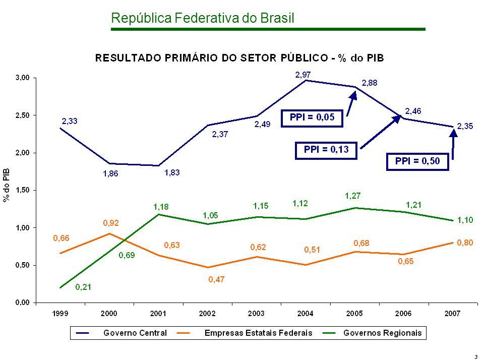 República Federativa do Brasil 14 Áreas de Concentração Discricionárias - Investimentos