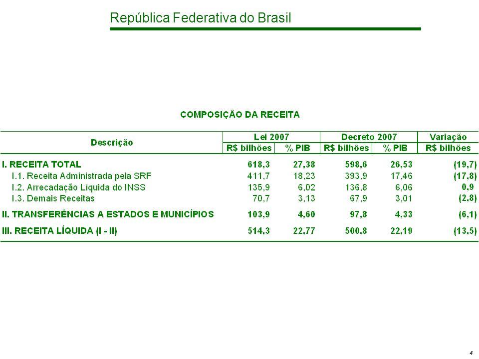 República Federativa do Brasil 15 Política Social Discricionárias - Custeio e Investimentos