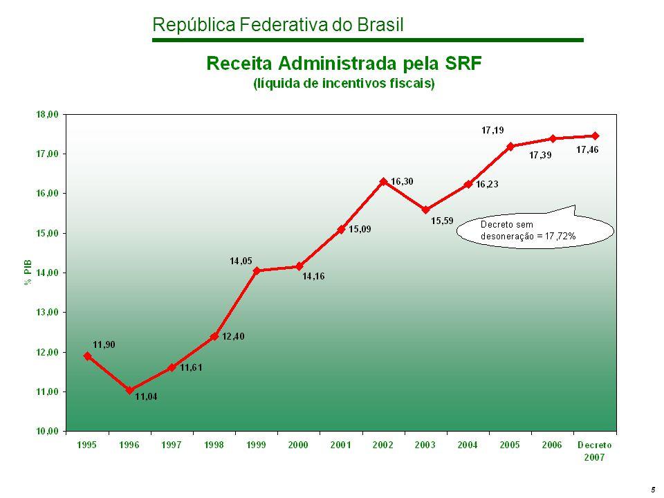 República Federativa do Brasil 16 Política Social Discricionárias - Investimentos