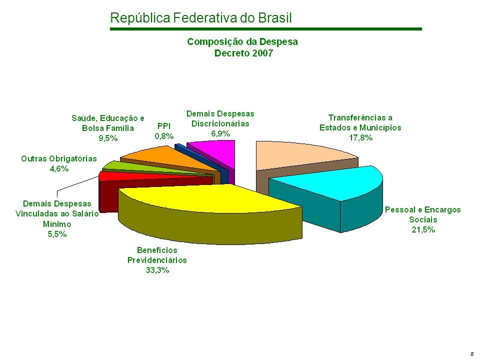 República Federativa do Brasil 19 Poderes de Estado e Administração Discricionárias - Custeio e Investimentos