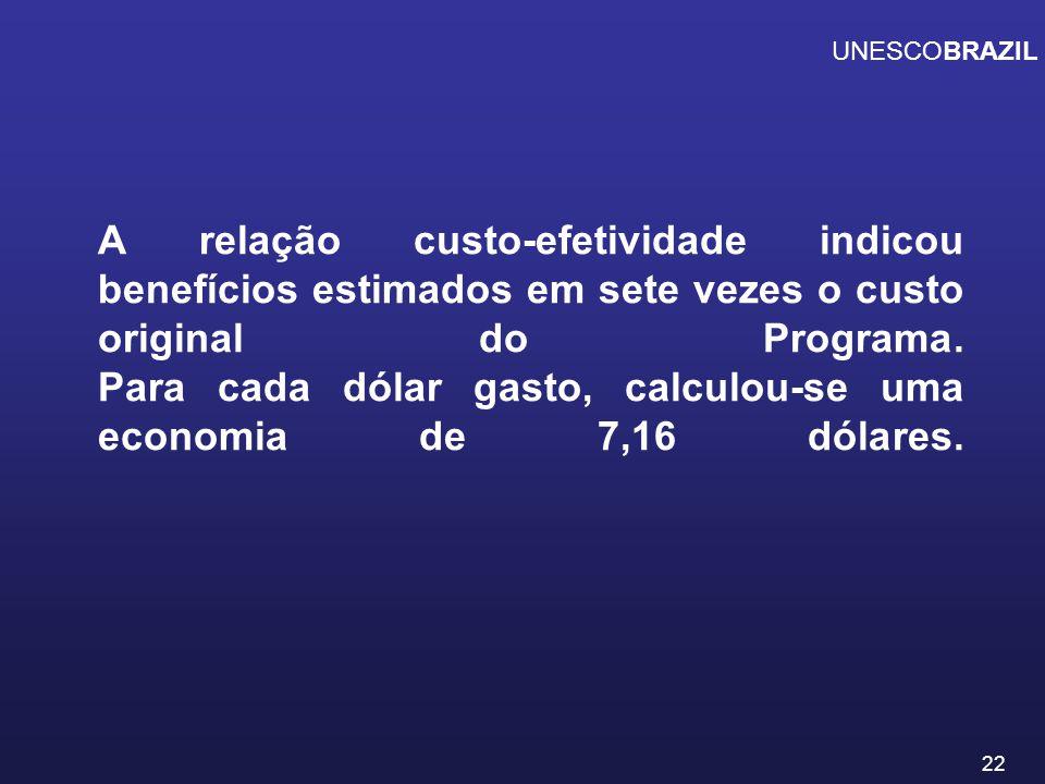 23 Filhos de Pais com 4 Anos de Educação UNESCOBRAZIL 0.4 anos a mais de educação 0.4 anos a mais de educação 1 Ano de Pré-escola 1 Ano de Pré-escola 5.0% 5.0% 2.0% 2.0% = 7 % 7 % RENDA