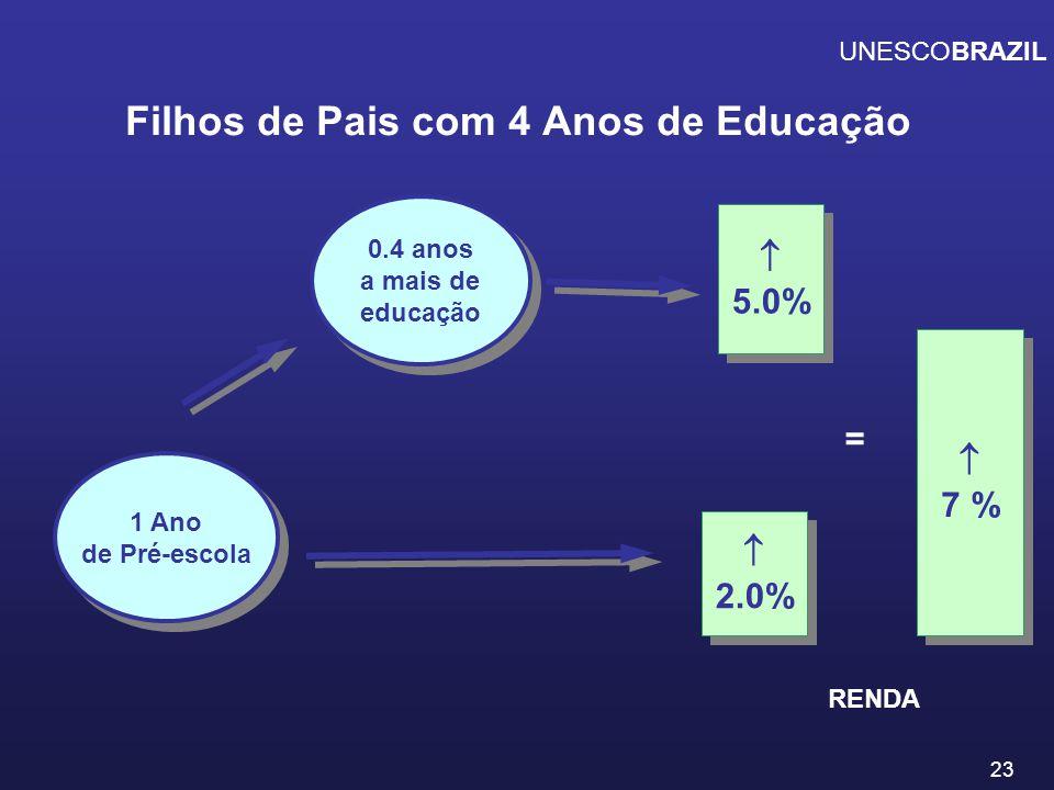 24 UNESCOBRAZIL Filhos de Pais Analfabetos 0.6 anos a mais de educação 0.6 anos a mais de educação 1 Ano de Pré-escola 1 Ano de Pré-escola 6.5% 6.5% 6.0% 6.0% = 12.5% 12.5% RENDA