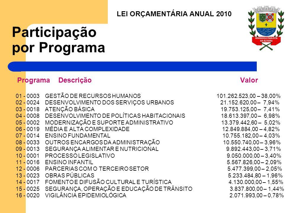 Participação por Programa Programa Descrição Valor 01 - 0003 GESTÃO DE RECURSOS HUMANOS 101.262.523,00 – 38,00% 02 - 0024 DESENVOLVIMENTO DOS SERVIÇOS URBANOS 21.152.620,00 – 7,94% 03 - 0018 ATENÇÃO BÁSICA 19.753.125,00 – 7,41% 04 - 0008 DESENVOLVIMENTO DE POLÍTICAS HABITACIONAIS 18.613.397,00 – 6,98% 05 - 0002 MODERNIZAÇÃO E SUPORTE ADMINISTRATIVO 13.379.442,60 – 5,02% 06 - 0019 MÉDIA E ALTA COMPLEXIDADE 12.849.884,00 – 4,82% 07 - 0014 ENSINO FUNDAMENTAL 10.755.182,00 – 4,03% 08 - 0033 OUTROS ENCARGOS DA ADMINISTRAÇÃO 10.550.740,00 – 3,96% 09 - 0013 SEGURANÇA ALIMENTAR E NUTRICIONAL 9.892.443,00 – 3,71% 10 - 0001 PROCESSO LEGISLATIVO 9.050.000,00 – 3,40% 11 - 0016 ENSINO INFANTIL 5.567.826,00 – 2,09% 12 - 0006 PARCERIAS COM O TERCEIRO SETOR 5.477.399,00 – 2,05% 13 - 0023 OBRAS PÚBLICAS 5.233.484,80 – 1,96% 14 - 0017 FOMENTO E DIFUSÃO CULTURAL E TURÍSTICA 4.130.000,00 – 1,55% 15 - 0025 SEGURANÇA, OPERAÇÃO E EDUCAÇÃO DE TRÂNSITO 3.837.800,00 – 1,44% 16 - 0020 VIGILÂNCIA EPIDEMIOLÓGICA 2.071.993,00 – 0,78% LEI ORÇAMENTÁRIA ANUAL 2010