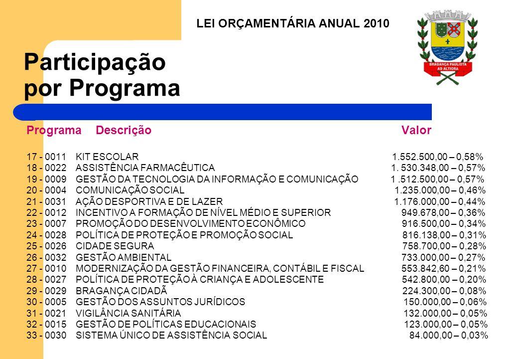 Participação por Programa Programa Descrição Valor 17 - 0011 KIT ESCOLAR 1.552.500,00 – 0,58% 18 - 0022 ASSISTÊNCIA FARMACÊUTICA 1.