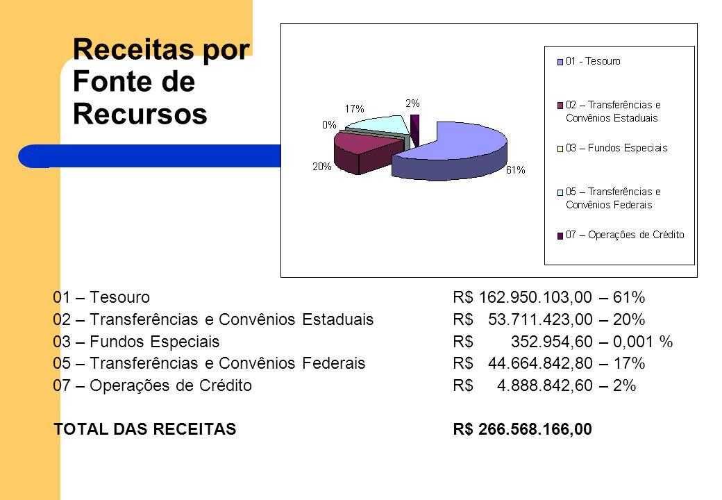 Receitas por Fonte de Recursos 01 – TesouroR$ 162.950.103,00 – 61% 02 – Transferências e Convênios Estaduais R$ 53.711.423,00 – 20% 03 – Fundos EspeciaisR$ 352.954,60 – 0,001 % 05 – Transferências e Convênios FederaisR$ 44.664.842,80 – 17% 07 – Operações de CréditoR$ 4.888.842,60 – 2% TOTAL DAS RECEITASR$ 266.568.166,00