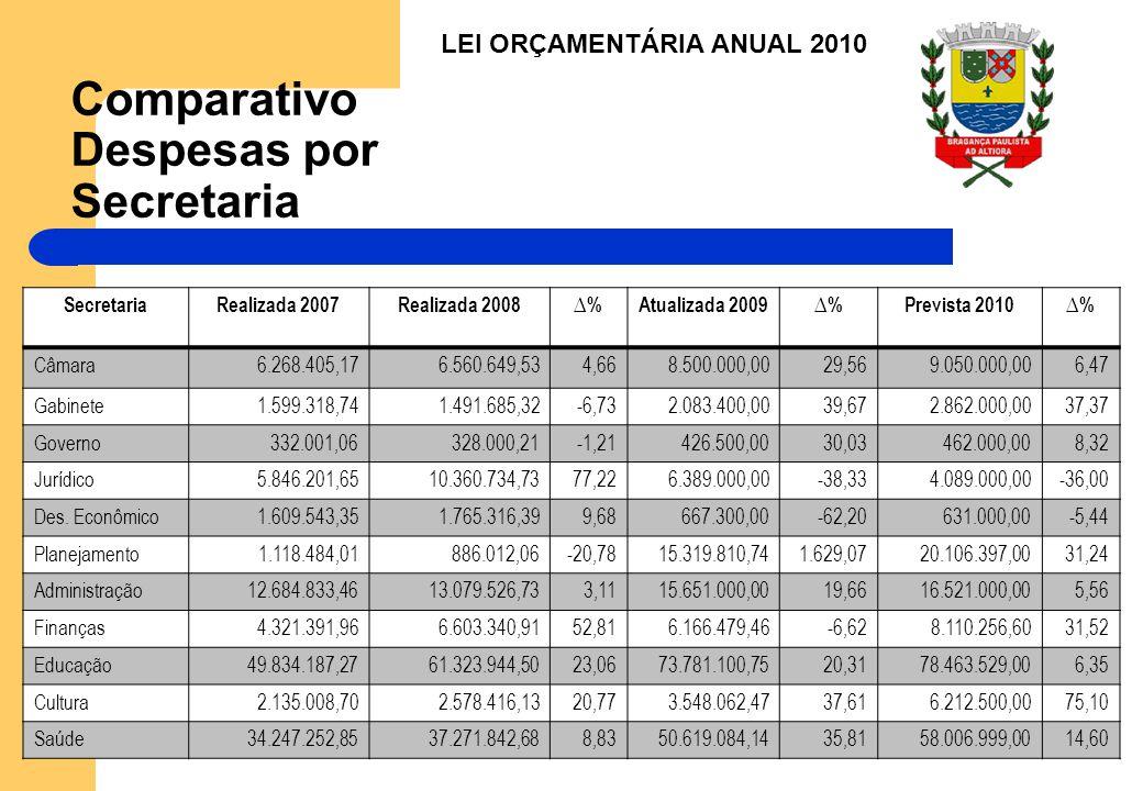Comparativo Despesas por Secretaria SecretariaRealizada 2007Realizada 2008%Atualizada 2009%Prevista 2010% Câmara6.268.405,176.560.649,534,668.500.000,0029,569.050.000,006,47 Gabinete1.599.318,741.491.685,32-6,732.083.400,0039,672.862.000,0037,37 Governo332.001,06328.000,21-1,21426.500,0030,03462.000,008,32 Jurídico5.846.201,6510.360.734,7377,226.389.000,00-38,334.089.000,00-36,00 Des.