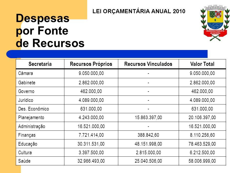 Despesas por Fonte de Recursos SecretariaRecursos PrópriosRecursos VinculadosValor Total Câmara9.050.000,00- Gabinete2.862.000,00- Governo462.000,00- Jurídico4.089.000,00- Des.