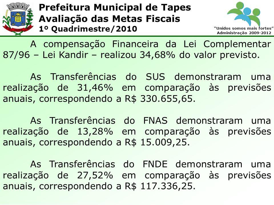Prefeitura Municipal de Tapes Unidos somos mais fortes Administração 2009-2012 Avaliação das Metas Fiscais 1º Quadrimestre/2010 A compensação Financeira da Lei Complementar 87/96 – Lei Kandir – realizou 34,68% do valor previsto.