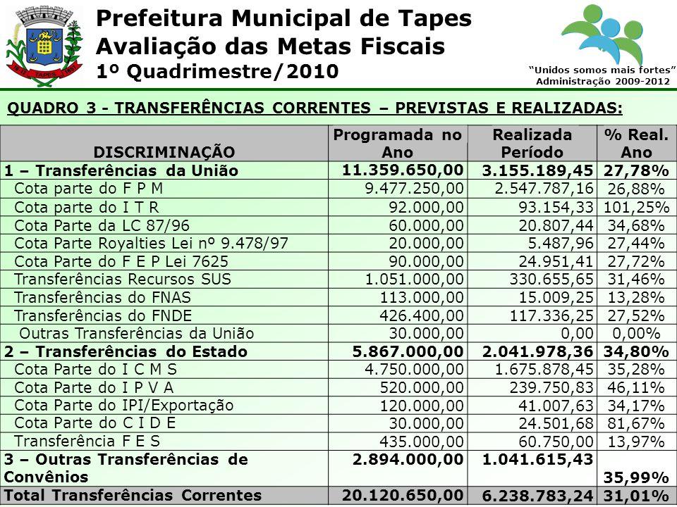 Prefeitura Municipal de Tapes Unidos somos mais fortes Administração 2009-2012 Avaliação das Metas Fiscais 1º Quadrimestre/2010 QUADRO 3 - TRANSFERÊNCIAS CORRENTES – PREVISTAS E REALIZADAS: DISCRIMINAÇÃO Programada no Ano Realizada Período % Real.