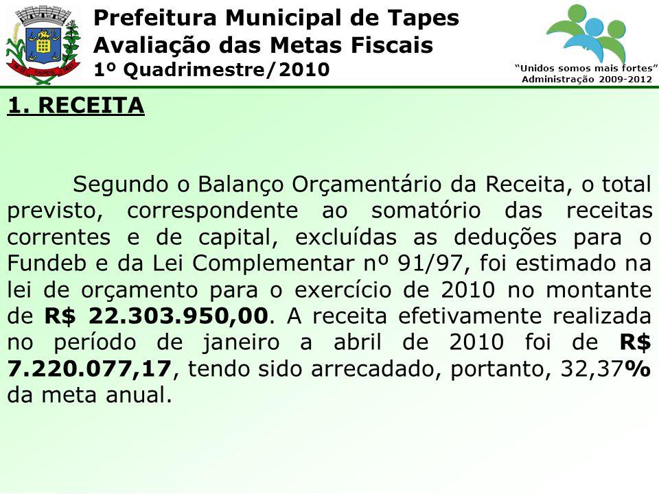 Prefeitura Municipal de Tapes Unidos somos mais fortes Administração 2009-2012 Avaliação das Metas Fiscais 1º Quadrimestre/2010 1.