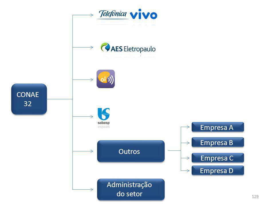 CONAE 32 Outros Administração do setor Empresa A Empresa B Empresa C Empresa D 129