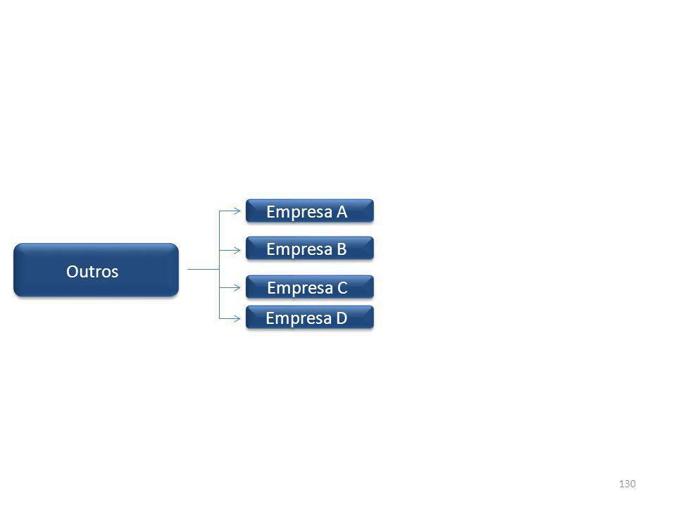 Outros Empresa A Empresa B Empresa C Empresa D 130