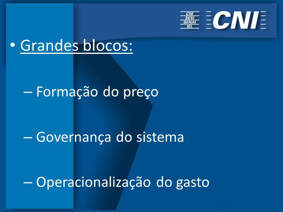 Grandes blocos: – Formação do preço – Governança do sistema – Operacionalização do gasto