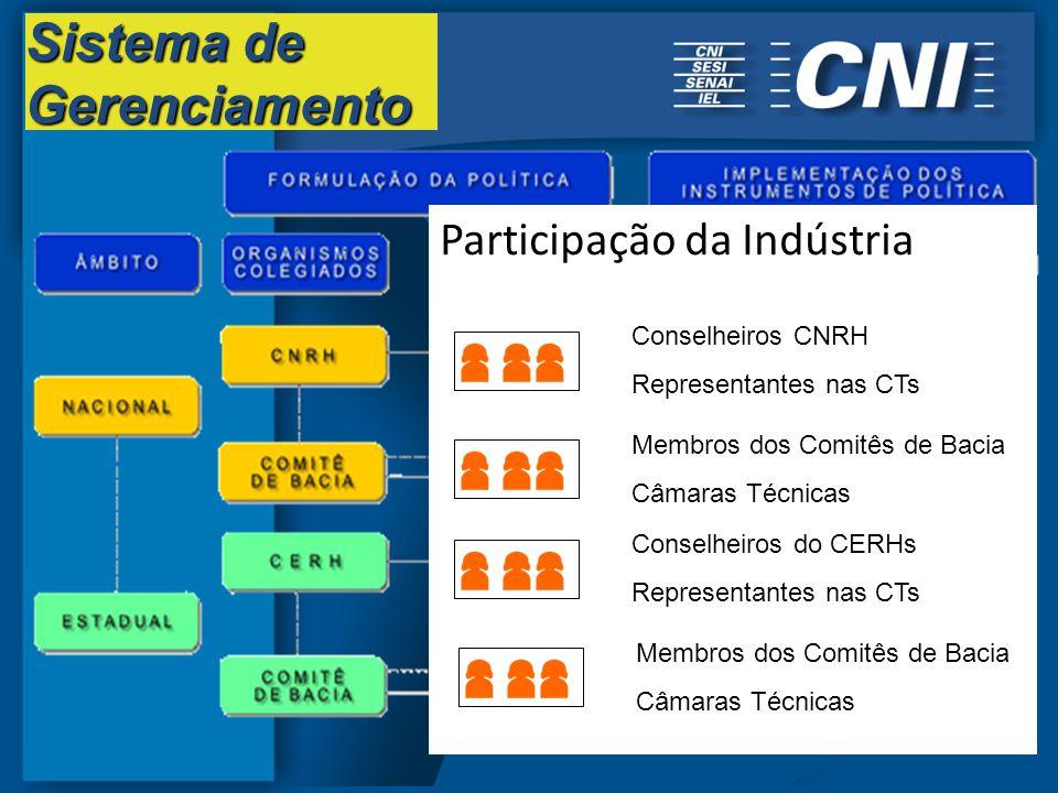 Participação da Indústria Conselheiros CNRH Representantes nas CTs Membros dos Comitês de Bacia Câmaras Técnicas Conselheiros do CERHs Representantes