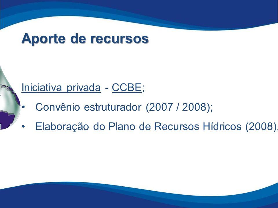 Aporte de recursos Órgão Gestor - IGAM: Convênio estruturador (2008 / 2009); Convênio para fortalecimento institucional (2009); Contrato de Gestão para aplicação dos recursos da cobrança (a partir de 2010); Convênio para apoio ao FMCBH (2010 - 2012).
