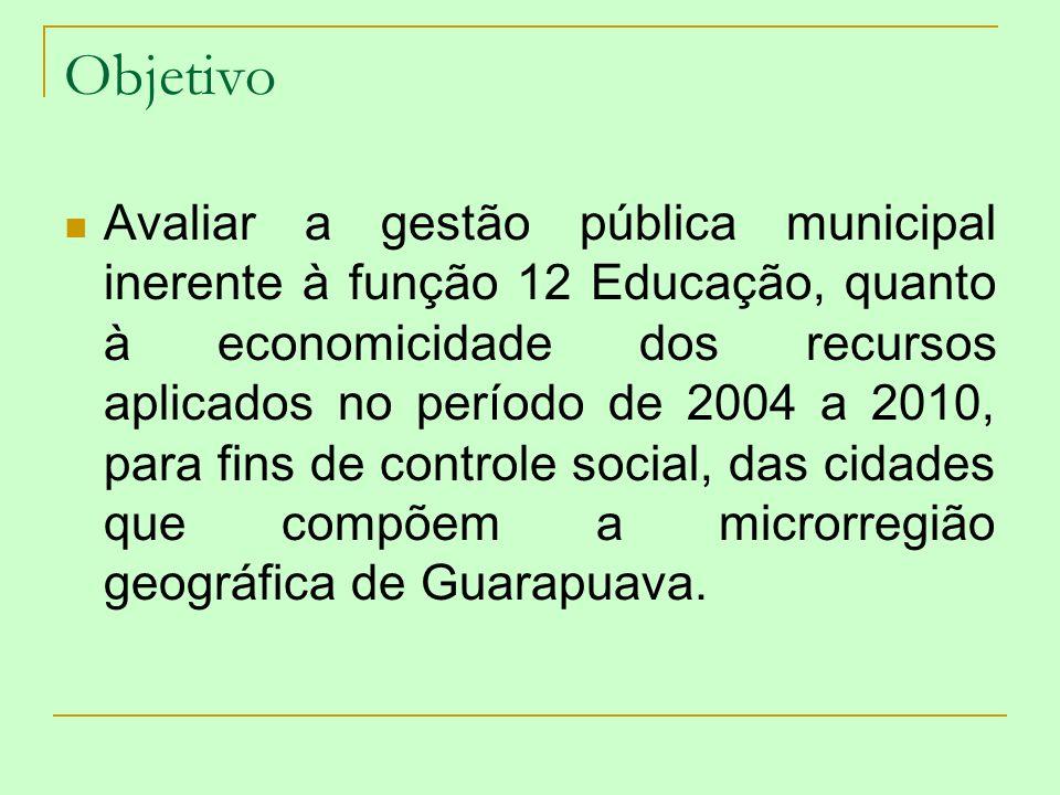 Objetivo Avaliar a gestão pública municipal inerente à função 12 Educação, quanto à economicidade dos recursos aplicados no período de 2004 a 2010, pa