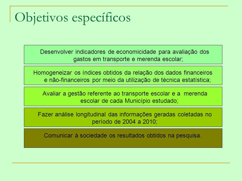 Objetivos específicos Desenvolver indicadores de economicidade para avaliação dos gastos em transporte e merenda escolar; Homogeneizar os índices obti