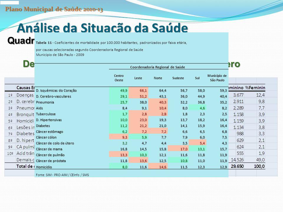 Análise da Situação da Saúde Quadro Epidemiológico Dez Principais causas de morte segundo gênero Tabela 11 - Coeficientes de mortalidade por 100.000 habitantes, padronizados por faixa etária, por causas selecionadas segundo Coordenadoria Regional de Saúde Município de São Paulo - 2009 Coordenadoria Regional de Saúde Centro Oeste LesteNorteSudesteSul Município de São Paulo D.