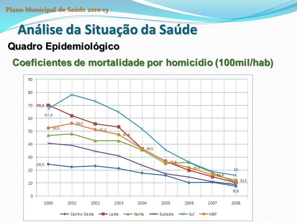 Análise da Situação da Saúde Quadro Epidemiológico Coeficientes de mortalidade por homicídio (100mil/hab) Plano Municipal de Saúde 2010-13